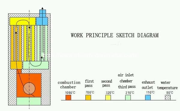 wood-pellet-hot-water-boilers-structure-drawing