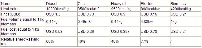 Comparison-between-different-fuel-cost