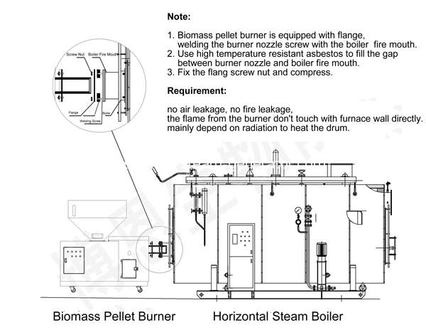 How-to-Connect-Wood-Pellet-Burner-with-Boiler