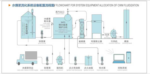 CFB-Fluidized-Bed-Coal-Water-Slurry-Steam-Boilers-2