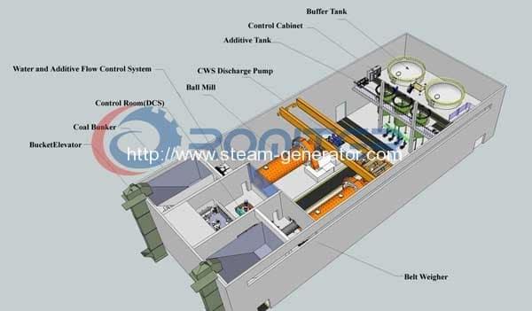 Coal-Water-Slurry-Production-Line-2