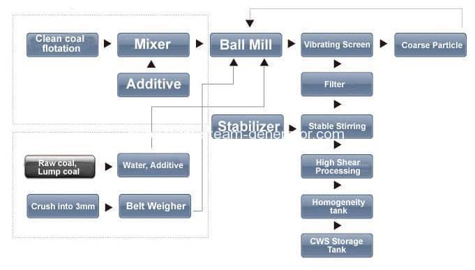 Coal Water Slurry Production Line