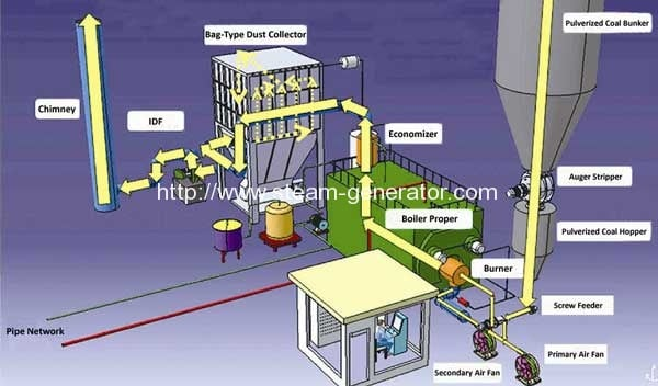 Pulverized-coal-fired-boiler-system-diagram