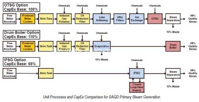 SAGD-primary-steam-generation