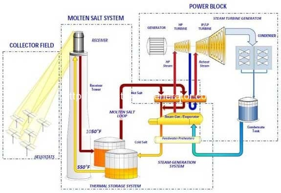 Utility Solar Thermal Plant Uses Molten Salt for Heat Storage