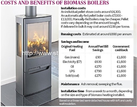 Could You Earn A 65pc Return From A Wood Burning Boiler