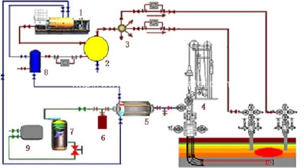 17.2Mpa High Pressure Oil Residue Steam Injected Boilers | Reliable ...
