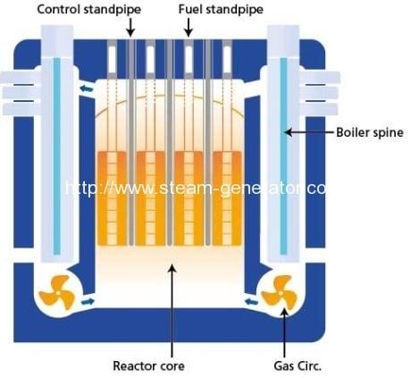Detailed boiler inspections extend UK reactor shutdowns