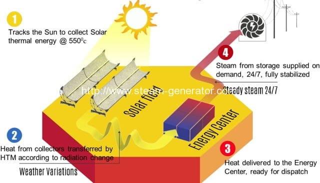 Solar Steam Boiler Helps Make The World Greener